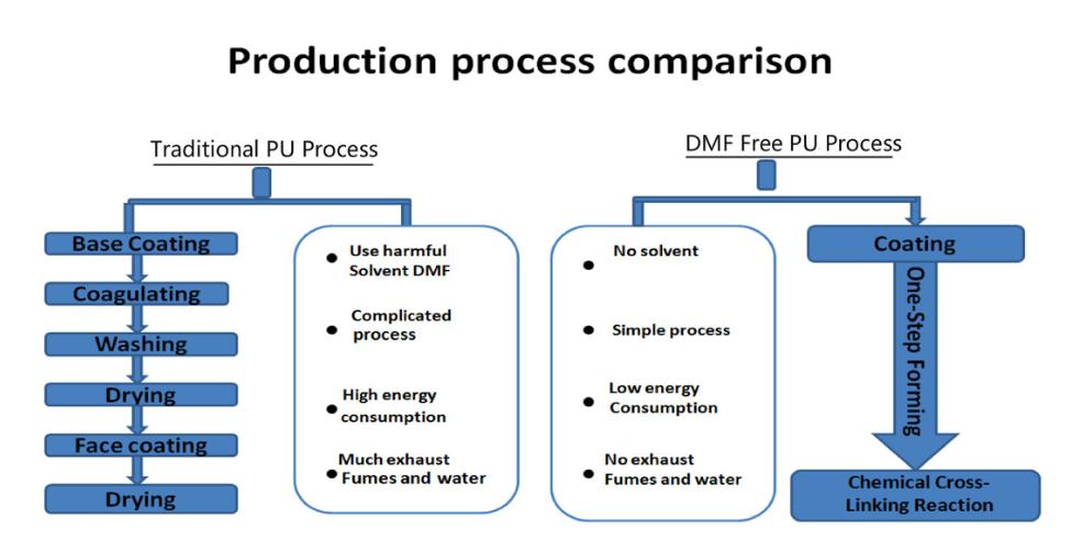 水性pu生产工艺对比传统pu