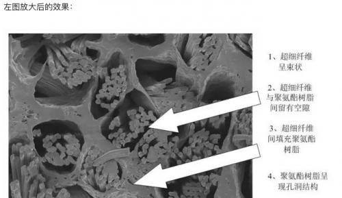 water-based microfiber