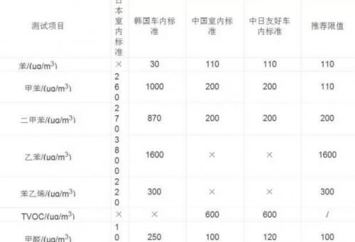 汽车内饰VOC标准